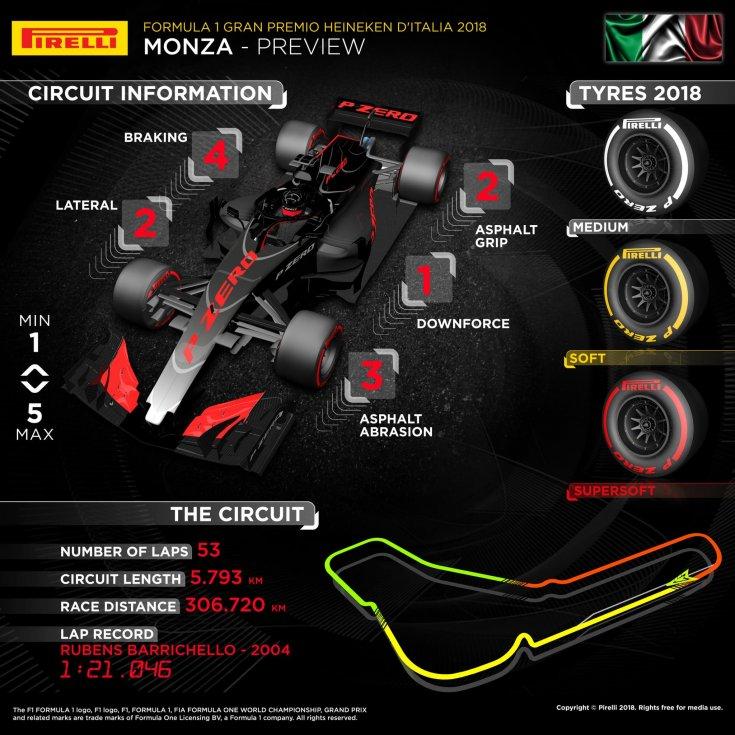 gran-pri-italii:-infografika-ot-pirelli