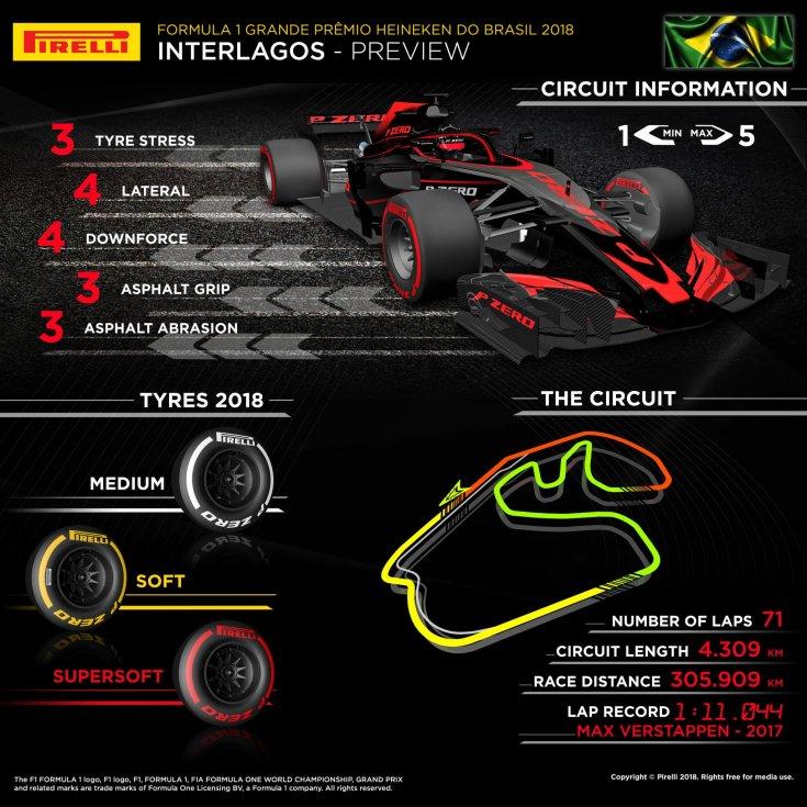 gran-pri-brazilii:-infografika-ot-pirelli