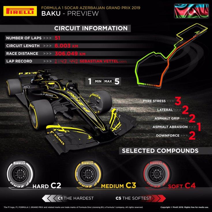 gran-pri-azerbaydgana:-infografika-ot-pirelli