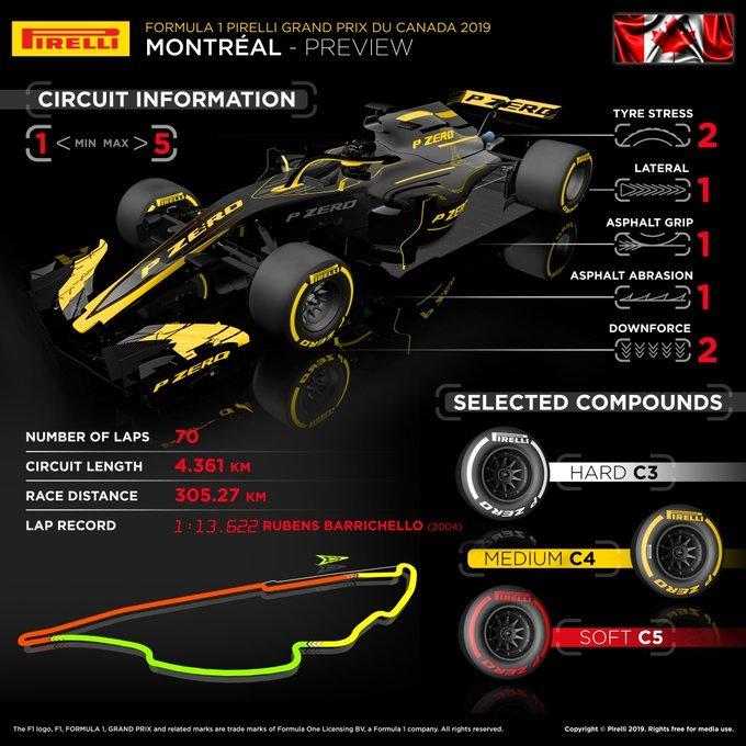 gran-pri-kanadi:-infografika-ot-pirelli