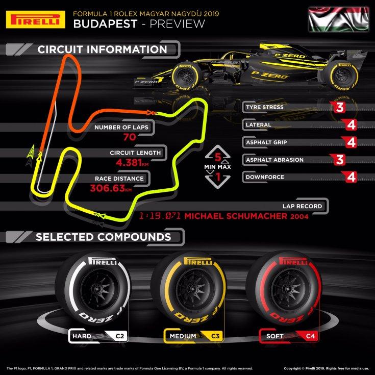 gran-pri-vengrii:-infografika-ot-pirelli