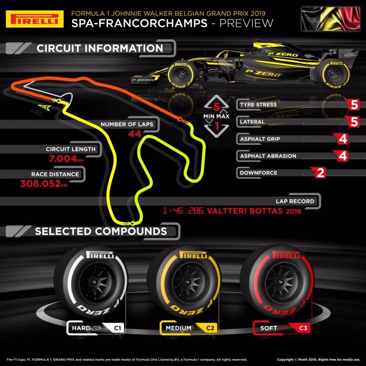 gran-pri-belgii:-infografika-ot-pirelli