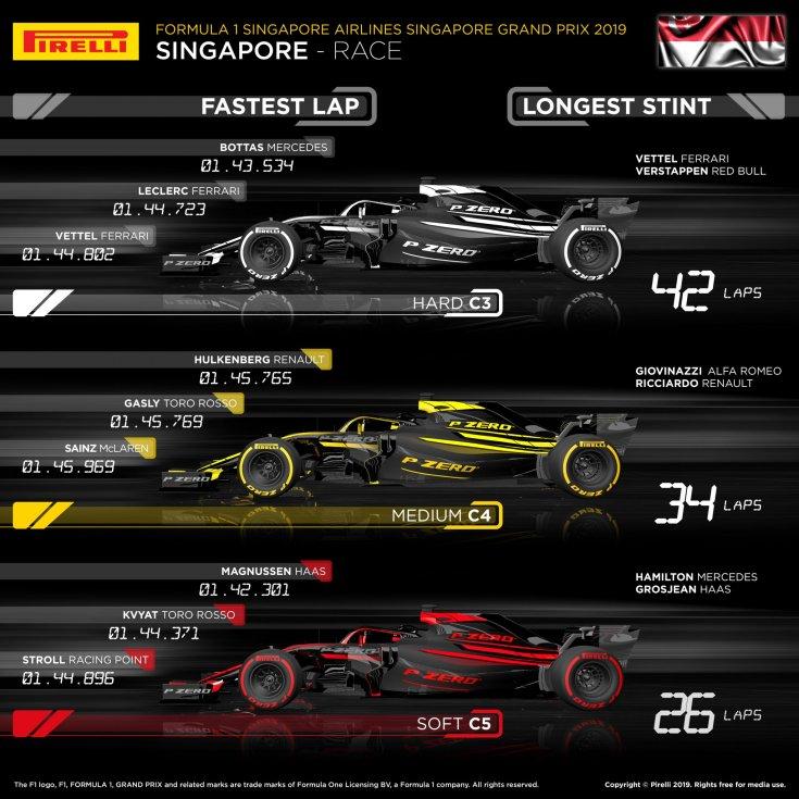 gran-pri-singapura:-statistika-po-tipam-shin