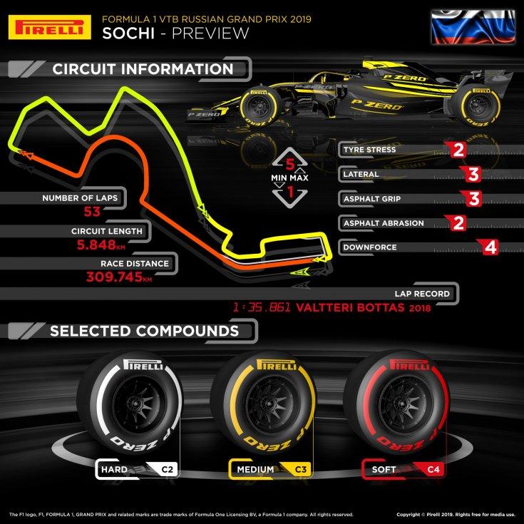 gran-pri-rossii:-infografika-ot-pirelli