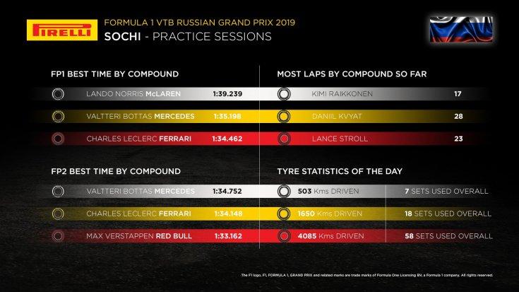 gran-pri-rossii:-statistika-pirelli-v-pyatnichnih-trenirovkah