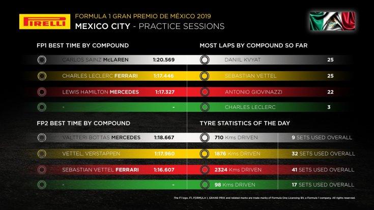 gran-pri-meksiki:-statistika-ot-kompanii-pirelli-po-itogam-pyatnichnih-svobodnih-zaezdov