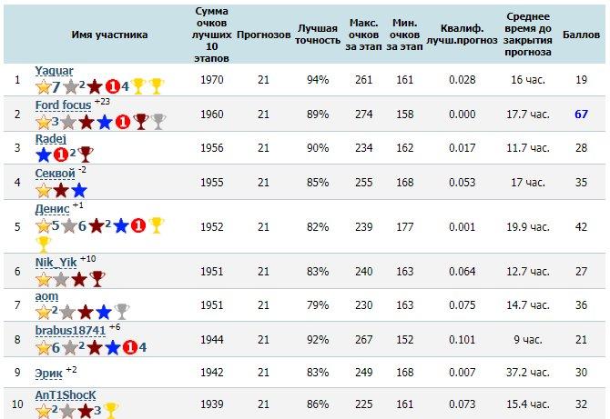 pobediteli-sezona-konkursa-prognozov-ot-f1reportru