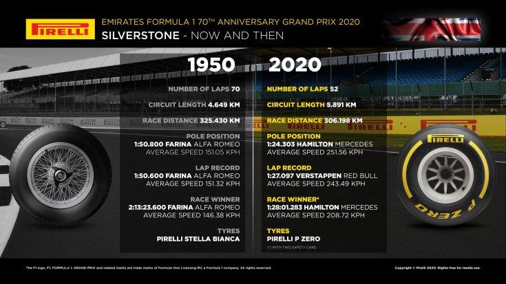 pirelli-sravnila-rezultati-1950-i-2020-godov-na-trasse-silverstoun