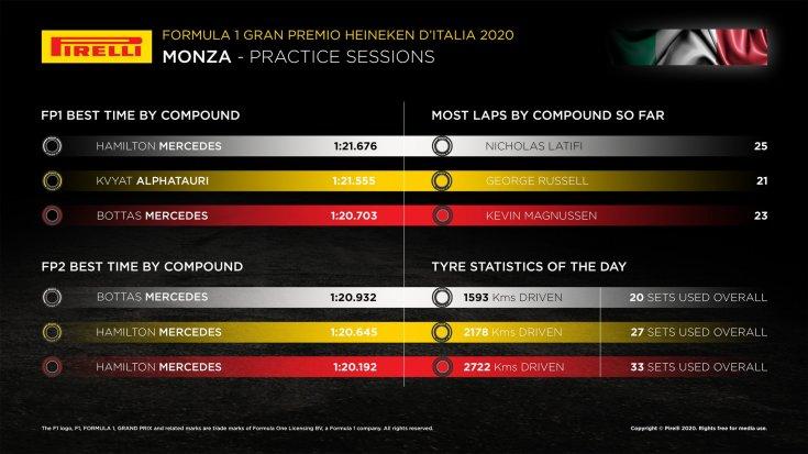 gran-pri-italii:-statistika-ot-kompanii-pirelli-po-itogam-pyatnichnih-svobodnih-zaezdov