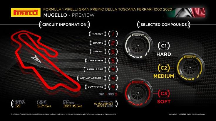 gran-pri-toskani:-infografika-ot-pirelli