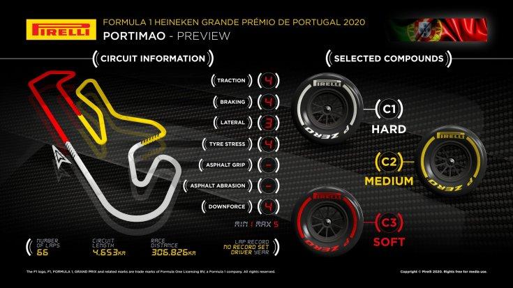 gran-pri-portugalii:-infografika-ot-pirelli