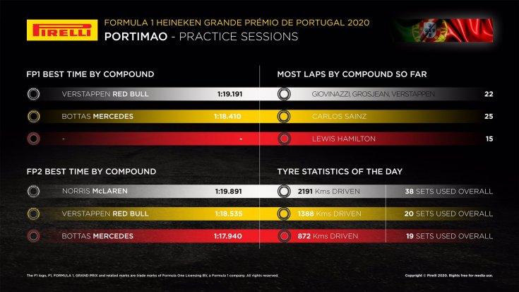 gran-pri-portugalii:-statistika-ot-kompanii-pirelli-po-itogam-pyatnichnih-svobodnih-zaezdov