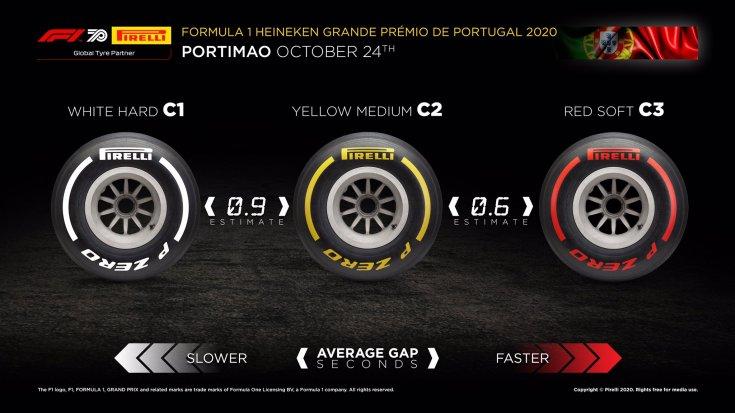 gran-pri-portugalii:-raznitsa-v-skorosti-megdu-sostavami--infografika-pirelli