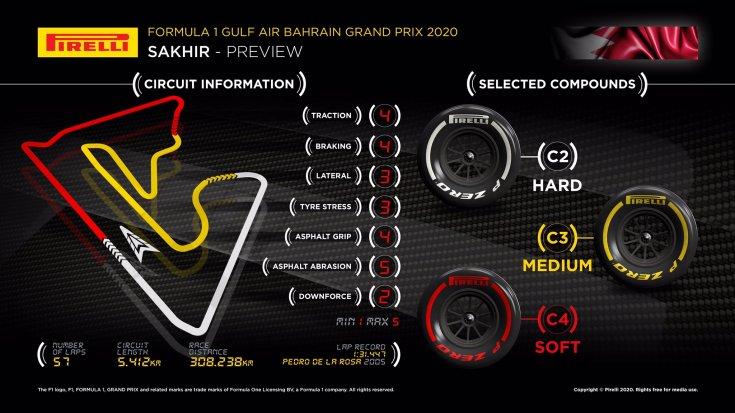 gran-pri-bahreyna:-infografika-ot-pirelli