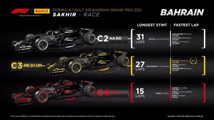 gran-pri-bahreyna:-statistika-po-tipam-shin