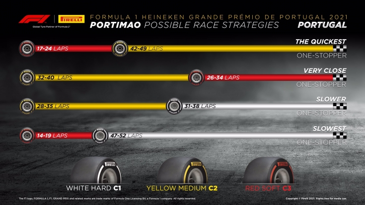 gran-pri-portugalii:-vozmognie-varianti-strategiy-ot-kompanii-pirelli
