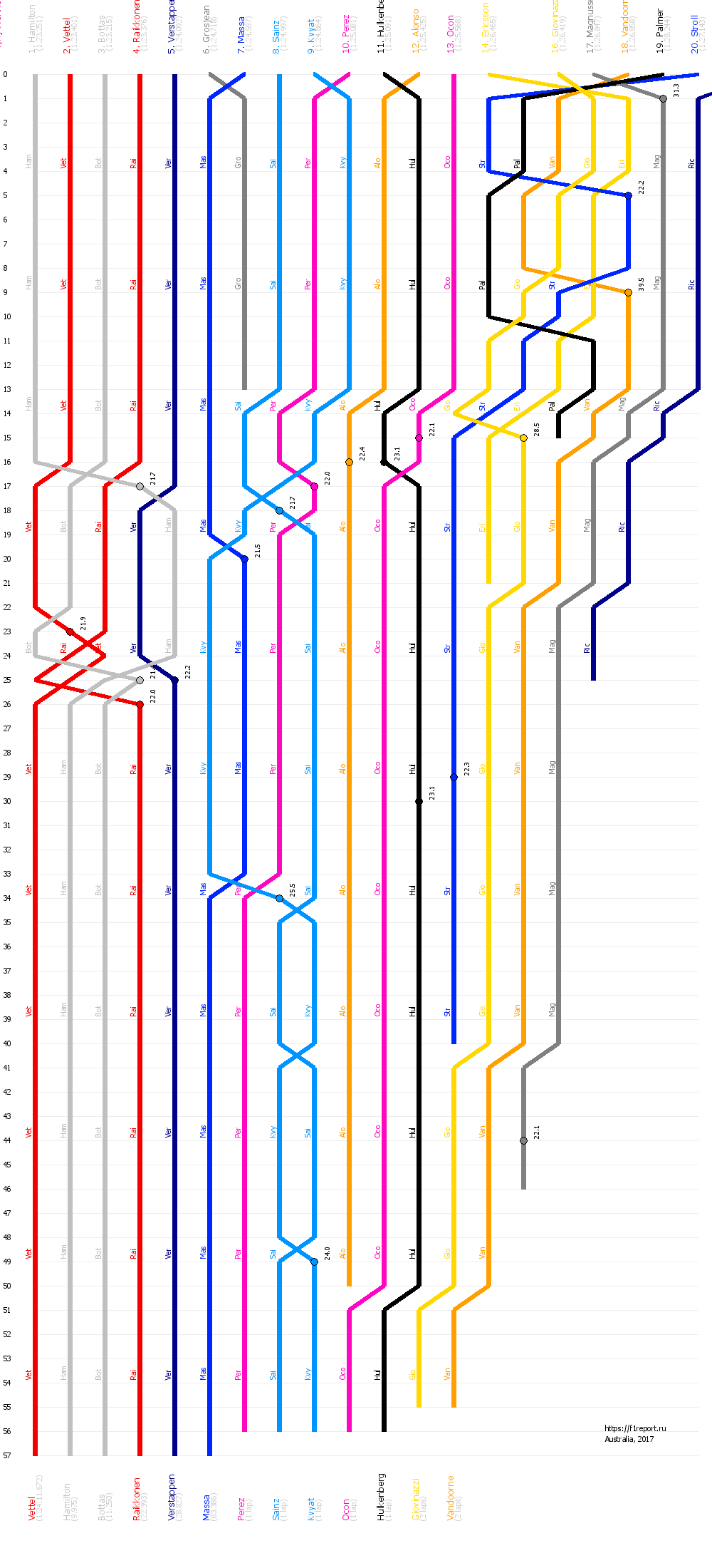 Гран при Австралии 2017 | График F1