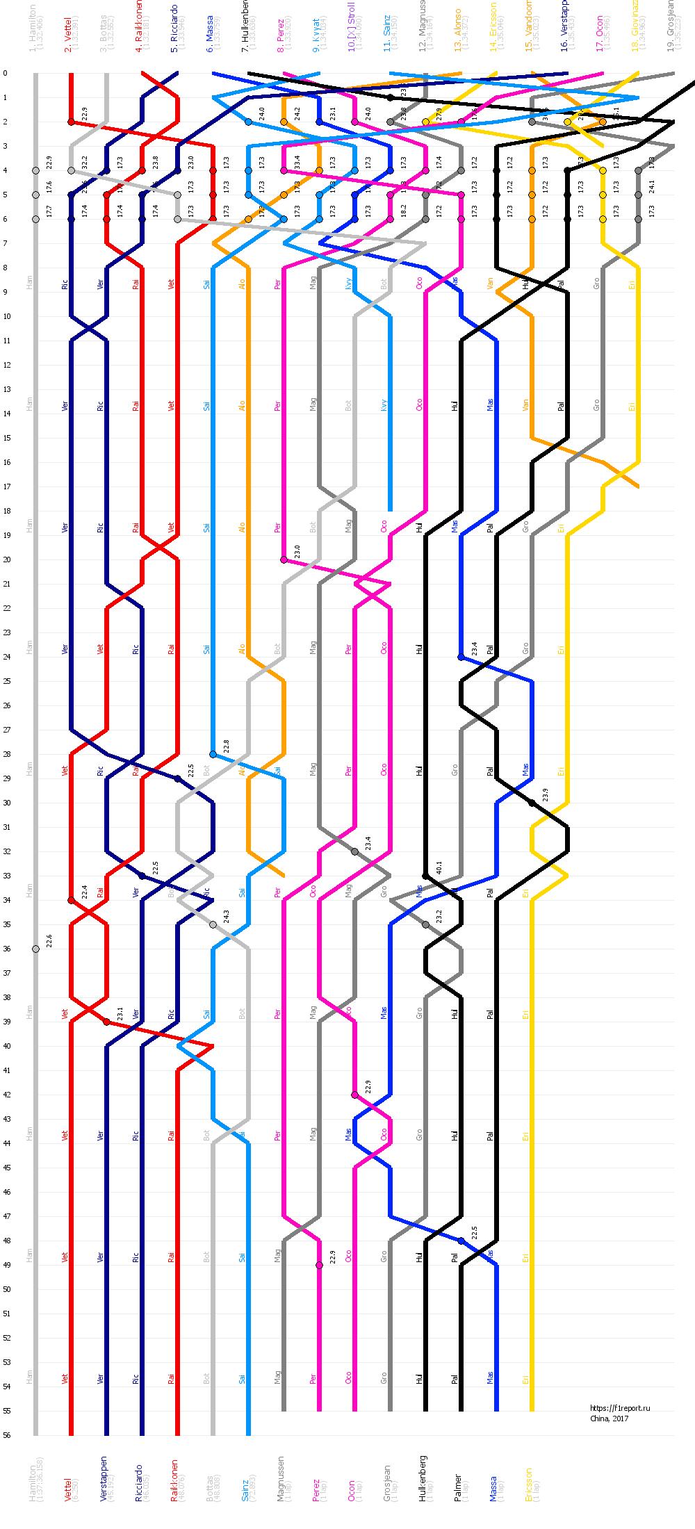 Гран при Китая 2017 | График F1